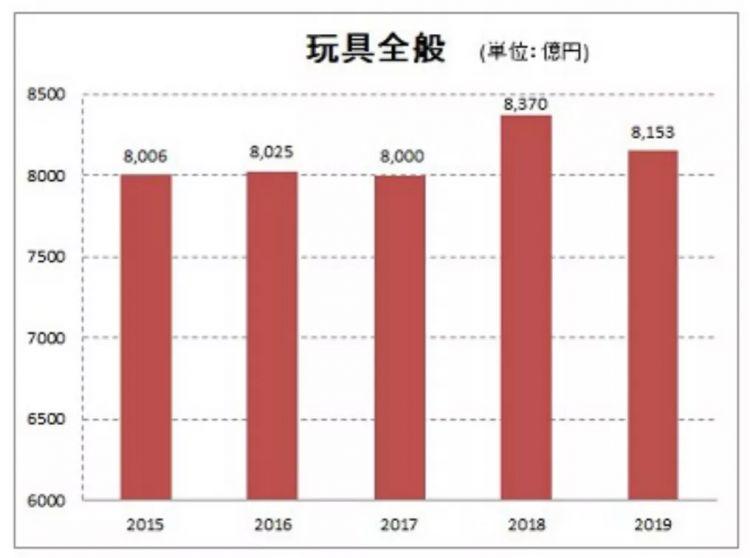 8153亿日元规模的日本玩具市场